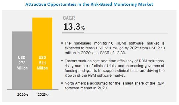 risk-based-monitoring-software-market