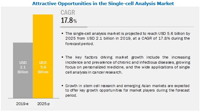 single-cell-analysis-market3