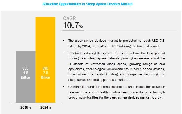sleep-apnea-diagnostic-therapeutic-devices-market9