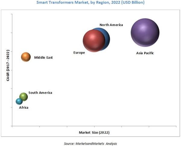 smart-transformers-market4