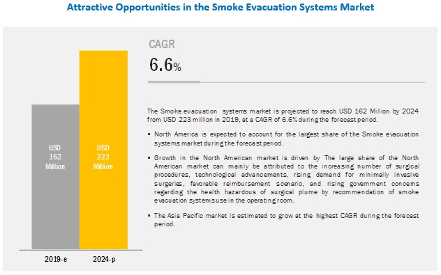 Smoke Evacuation Systems Market Worth 223 Million By 2024