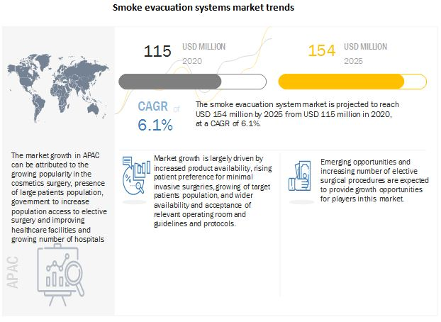 smoke-evacuation-systems-market11
