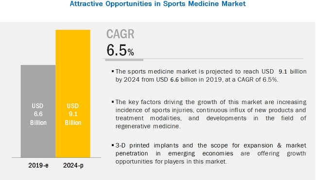 sports-medicine-devices-market6 (1)