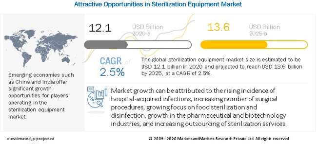 sterilization-equipment-services-market9