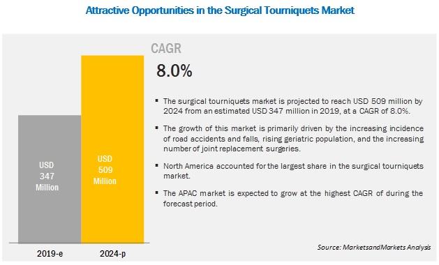 surgical-tourniquet-market