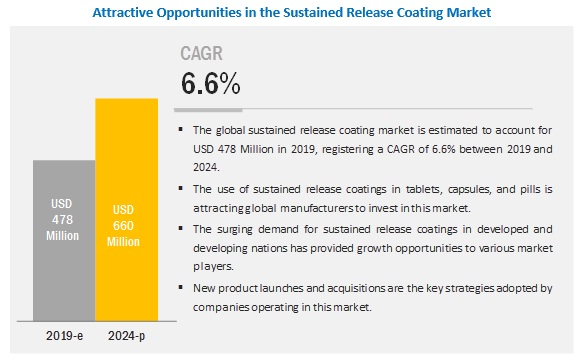 sustained-release-coating-market