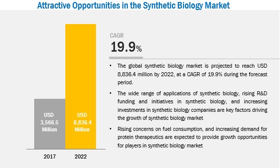 synthetic-biology-market4