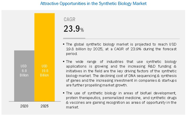 synthetic-biology-market5