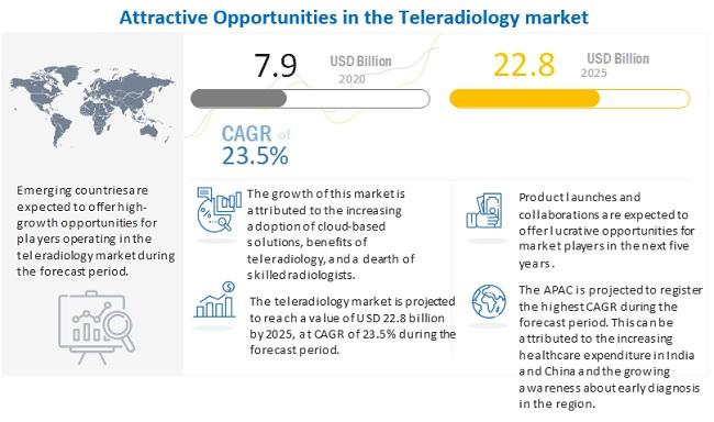 teleradiology-market