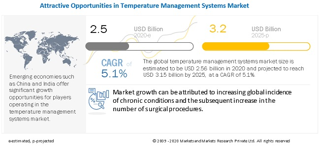 temperature-management-market9