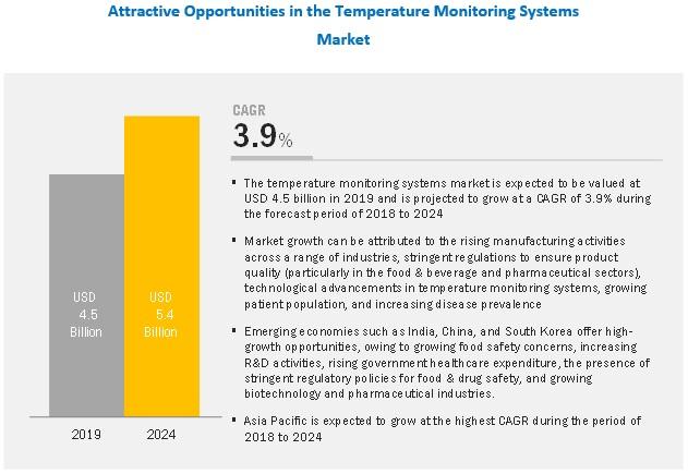temperature-monitoring-system-market