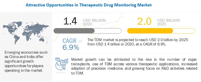 therapeutic-drug-monitoring-market11