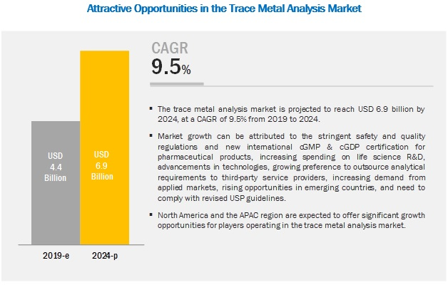trace-metal-analysis-market