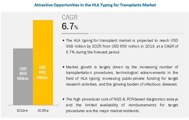 transplant-diagnostics-market5
