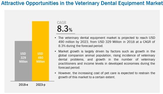 veterinary-dental-equipment-market