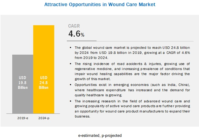 wound-care-market6 (1)