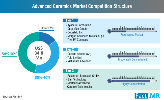 advanced-ceramics-market-competition-structure