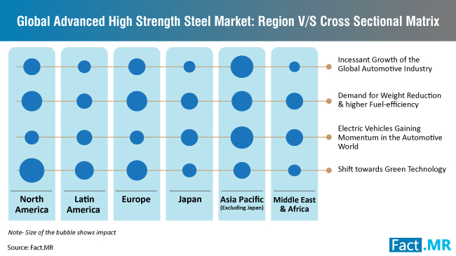 advanced-high-strength-steel-cross-sectional-matrix
