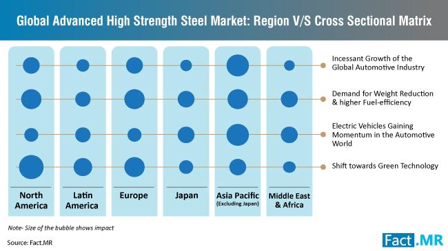advanced-high-strength-steel-cross-sectional-matrix