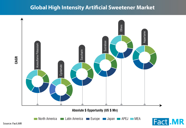 artificial-sweetener-market-1