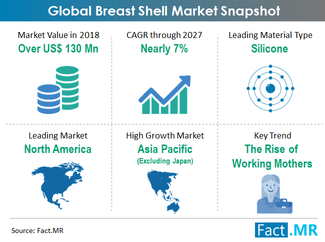 breast-shell-market-snapshot