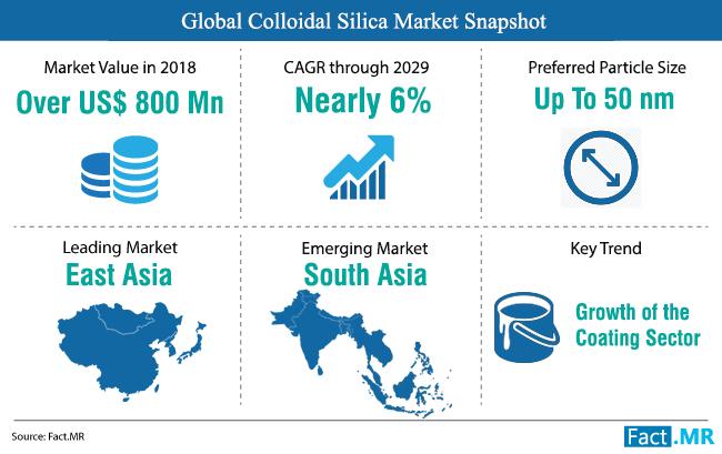 colloidal-silica-market-snapshot