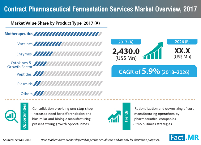 contract-pharmaceutical-fermentation-services-market