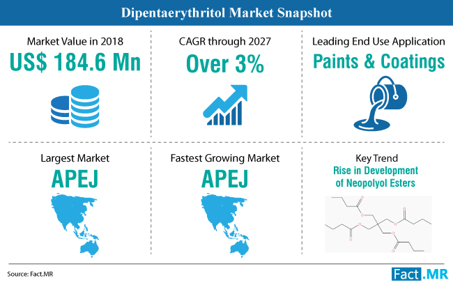 dipentaerythritol-market-snapshot