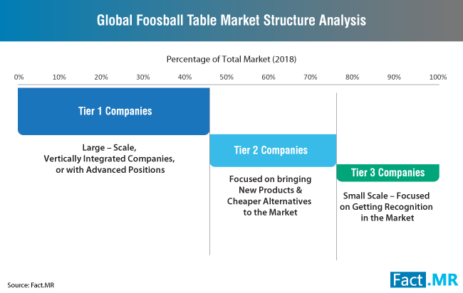 global-foosball-table-market-structure-analysis