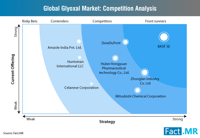 glyoxal-market-competition-analysis