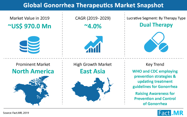 gonorrhea-therapeutic-market-snapshot