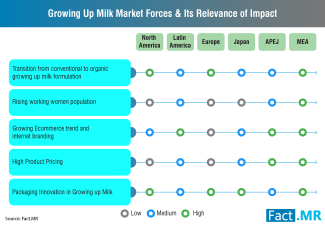 growing-up-milk-market-0