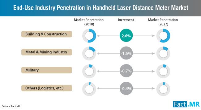 handheld-laser-distance-meter-market