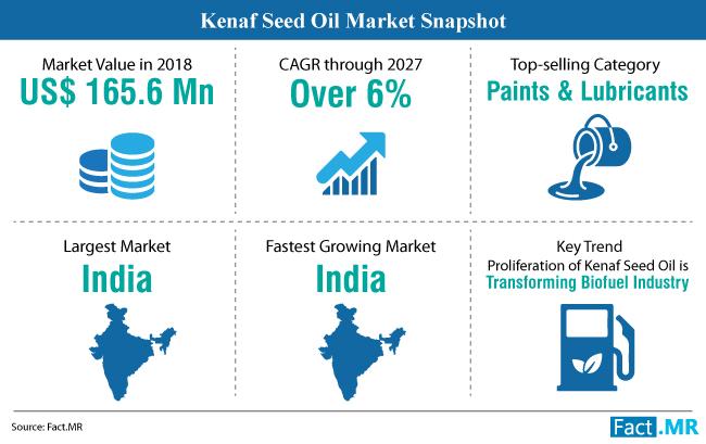 kenaf-seed-oil-market-snapshot