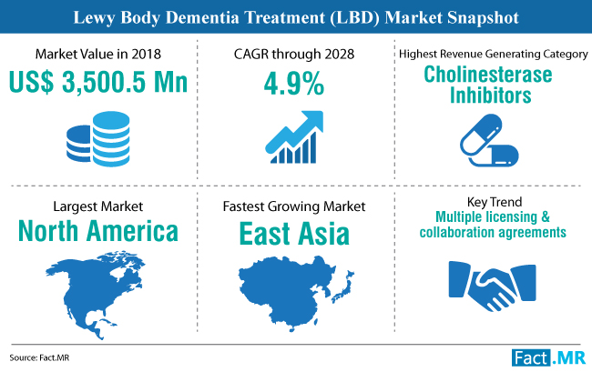 lewy-body-dementia-treatment-market-snapshot (1)