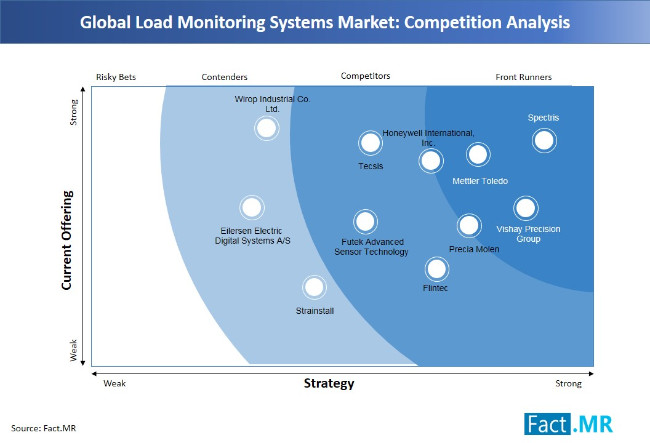 load-monitoring-systems-market-competition-analysis