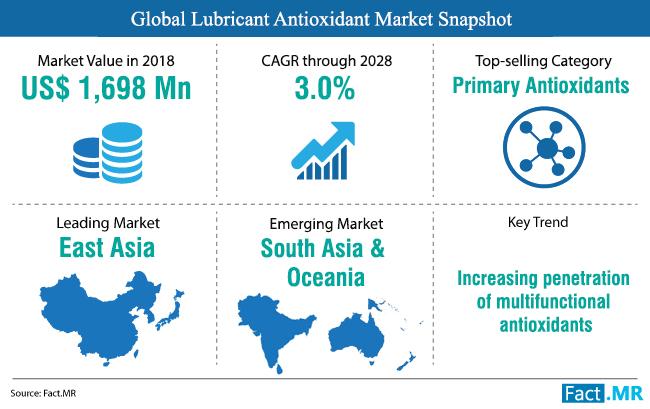 lubricant-antioxidant-market-snapshot