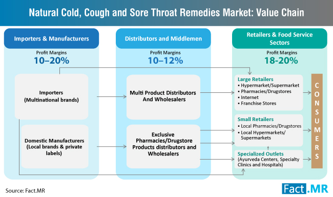 natural-cold-cough-and-sore-throat-remedies-market-value-chain
