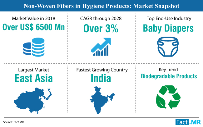 non-woven-fibers-in-hygiene-product-market-snapshot