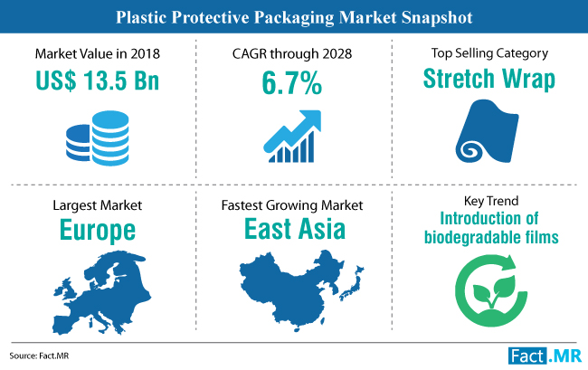 plastic-protective-packaging-market-snapshot (1)