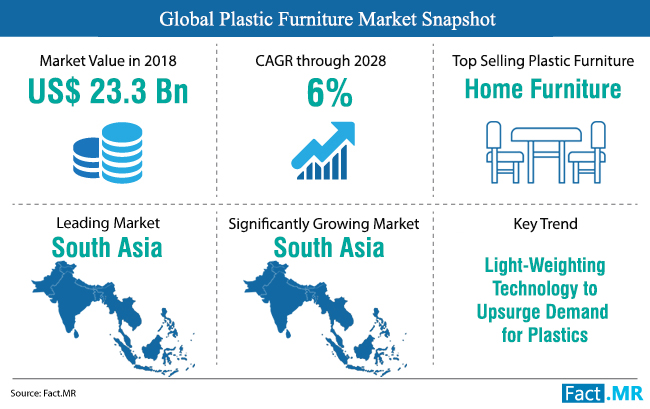 plastic_furniture_market_snapshot