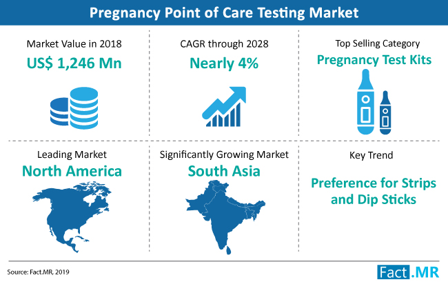 pregnancy-point-of-care-testing-market-snapshot