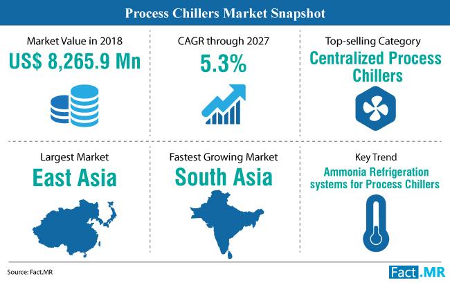process-chillers-market-snapshot