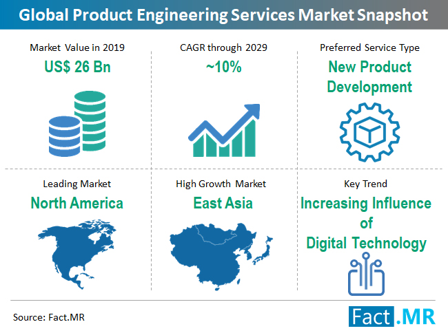 product-engineering-services-market-snapshot