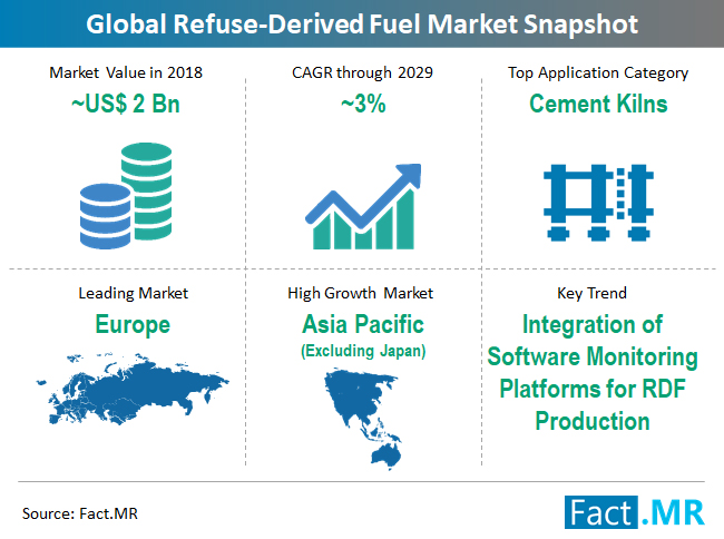 refuse-derived-fuel-market-snapshot