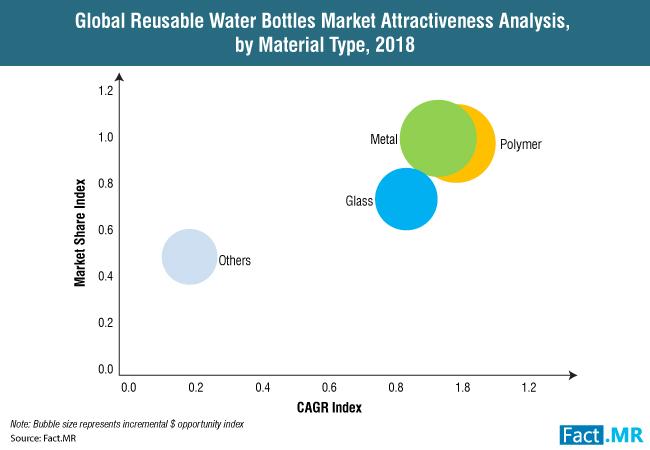 reusable-water-bottles-market-attractiveness-analysis