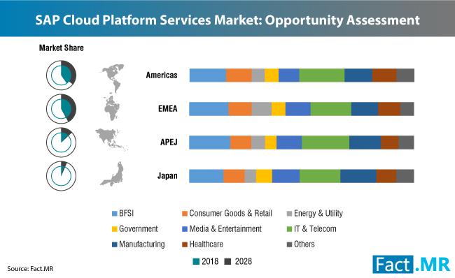 sap-cloud-platform-services-market-2