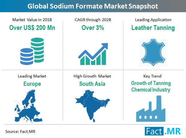 sodium-formate-market-snapshot