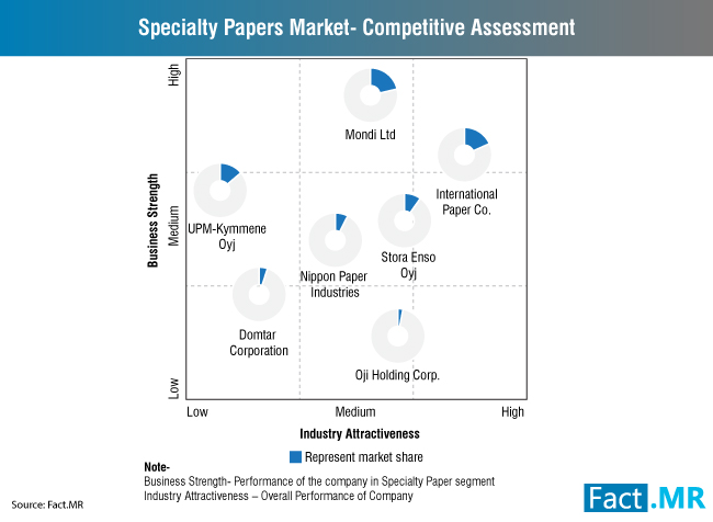 specialty-paper-market-competitive-assessment
