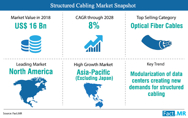 structured-cabling-market-snapshot